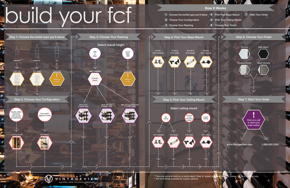 Build Your FCF Infograph